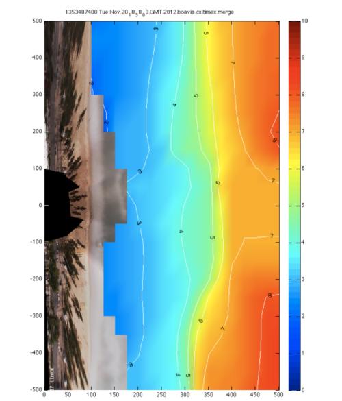 Exemplo de batimetria ainda não corrigida pela maré para a praia de Boa Viagem (Recife-PE) obtida utilizando o sistema Argus. A imagem de fundo corresponde a uma imagem de longa exposição do tipo Timex. A praia encontra-se a esquerda da imagem com a linha de costa situada nos 90m do eixo horizontal.